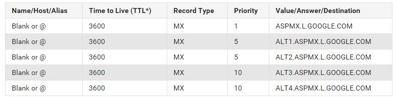 Kết quả hình ảnh cho Bảng ghi MX